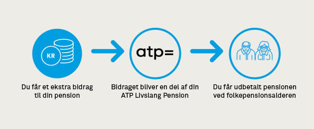 Obligatorisk Pension - HK A-kasse